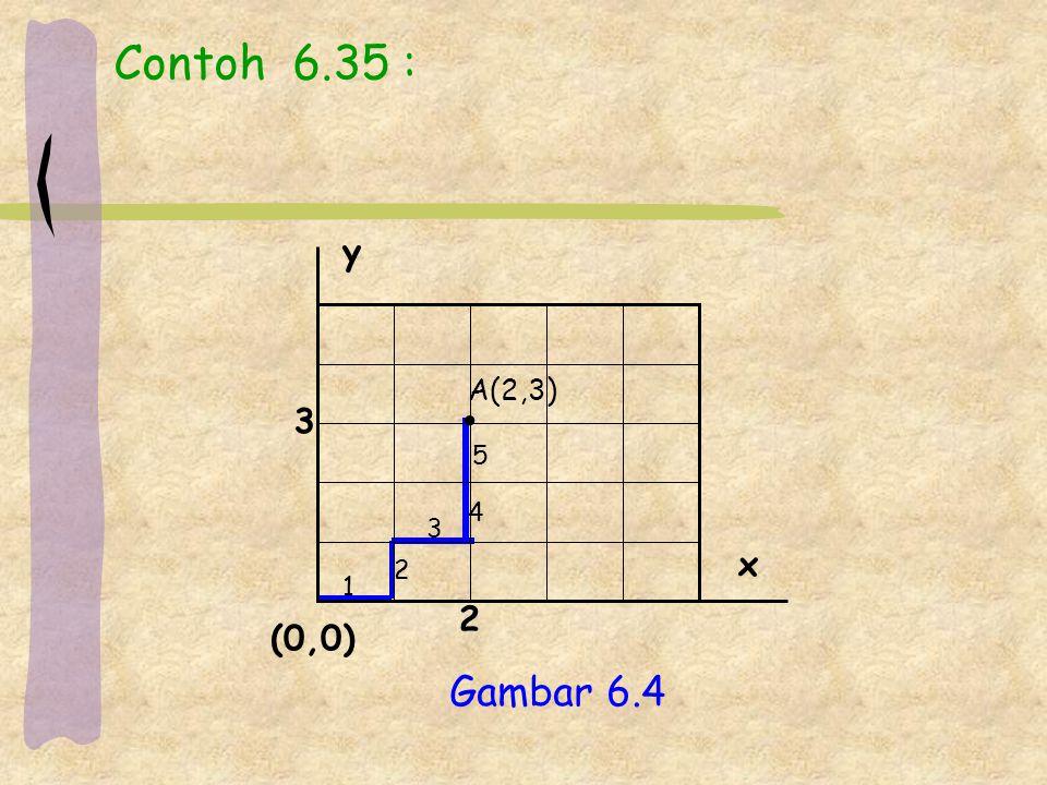 Contoh 6.35 : 1 2 3 4 5 y x (0,0) 2 3 Gambar 6.4 A(2,3)