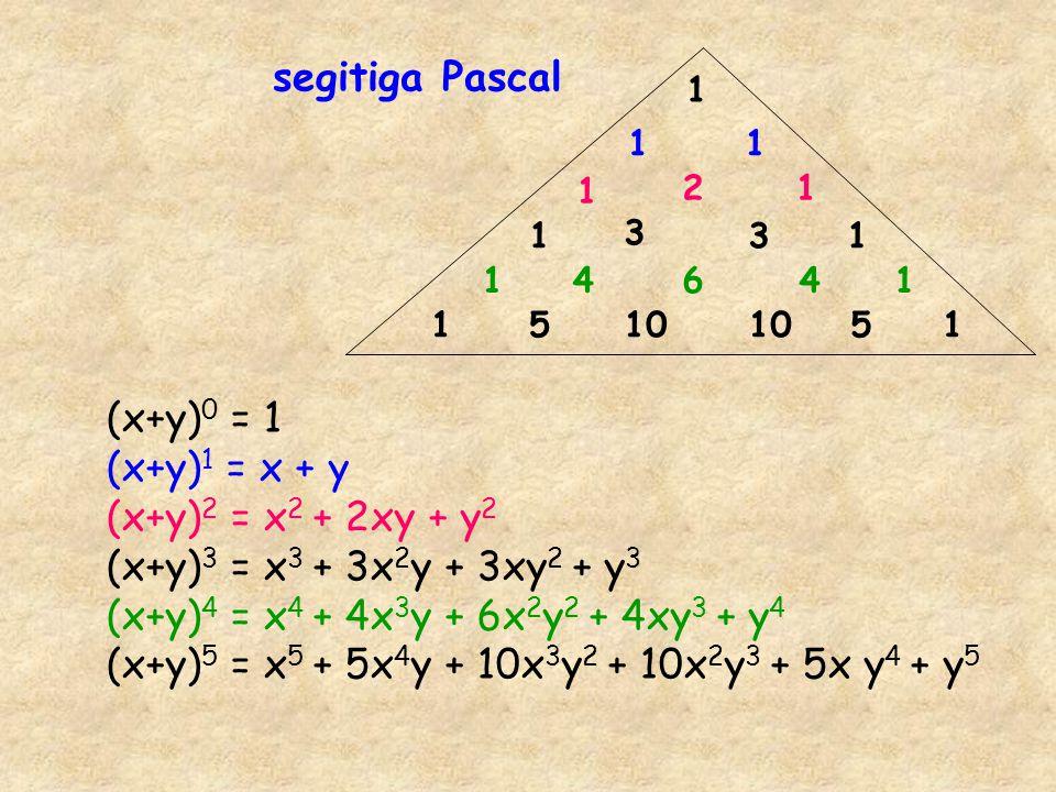 1 11 1 1 1 1 1 1 11 2 3 64 10 55 3 4 (x+y) 0 = 1 (x+y) 1 = x + y (x+y) 2 = x 2 + 2xy + y 2 (x+y) 3 = x 3 + 3x 2 y + 3xy 2 + y 3 (x+y) 4 = x 4 + 4x 3 y + 6x 2 y 2 + 4xy 3 + y 4 (x+y) 5 = x 5 + 5x 4 y + 10x 3 y 2 + 10x 2 y 3 + 5x y 4 + y 5 segitiga Pascal
