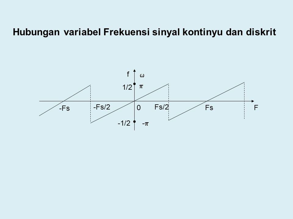 0 Fs/2-Fs/2 Fs -Fs 1/2 -1/2  -- f  F Hubungan variabel Frekuensi sinyal kontinyu dan diskrit