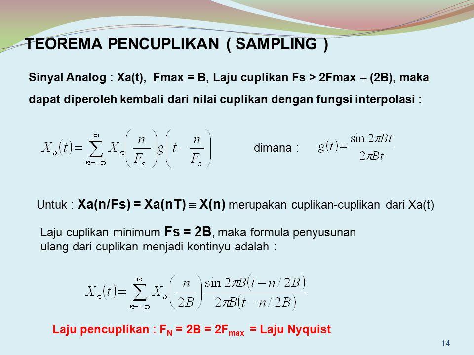 TEOREMA PENCUPLIKAN ( SAMPLING ) Sinyal Analog : Xa(t), Fmax = B, Laju cuplikan Fs > 2Fmax  (2B), maka dapat diperoleh kembali dari nilai cuplikan de
