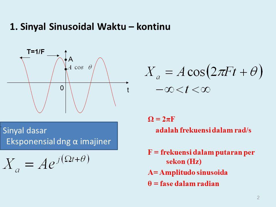 Diketahui sebuah sinyal analog x a (t) = 3 cos (2000  t) + 5sin(6000  t) + 10 cos (12000  t) a) Tentukan frekuensi Nyquistnya b) Bila F s = 5000 Hz, tentukan x(n) c) Tentukan x a (t) dari x(n) pada b) bila proses D/A Cnya sempurna Jawab: a)