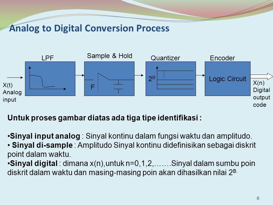 Analog to Digital Conversion Process F 2B2B Logic Circuit LPF Sample & Hold QuantizerEncoder X(t) Analog input X(n) Digital output code Untuk proses g