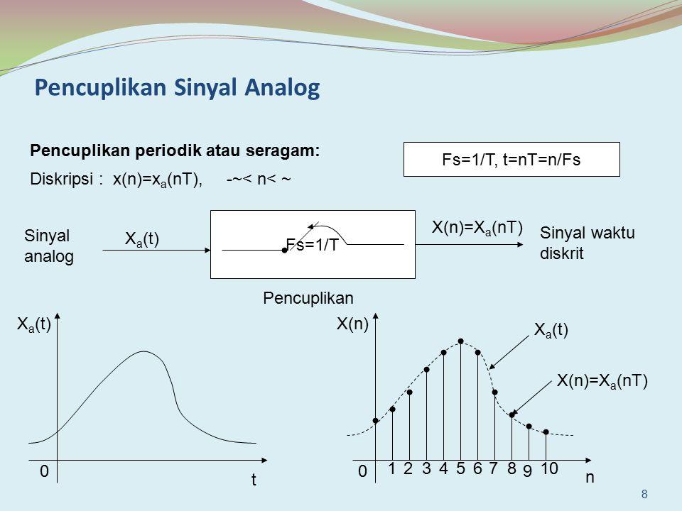 Pencuplikan Sinyal Analog Pencuplikan periodik atau seragam: Diskripsi : x(n)=x a (nT), -~< n< ~ Fs=1/T Sinyal analog X a (t) X(n)=X a (nT) Sinyal wak