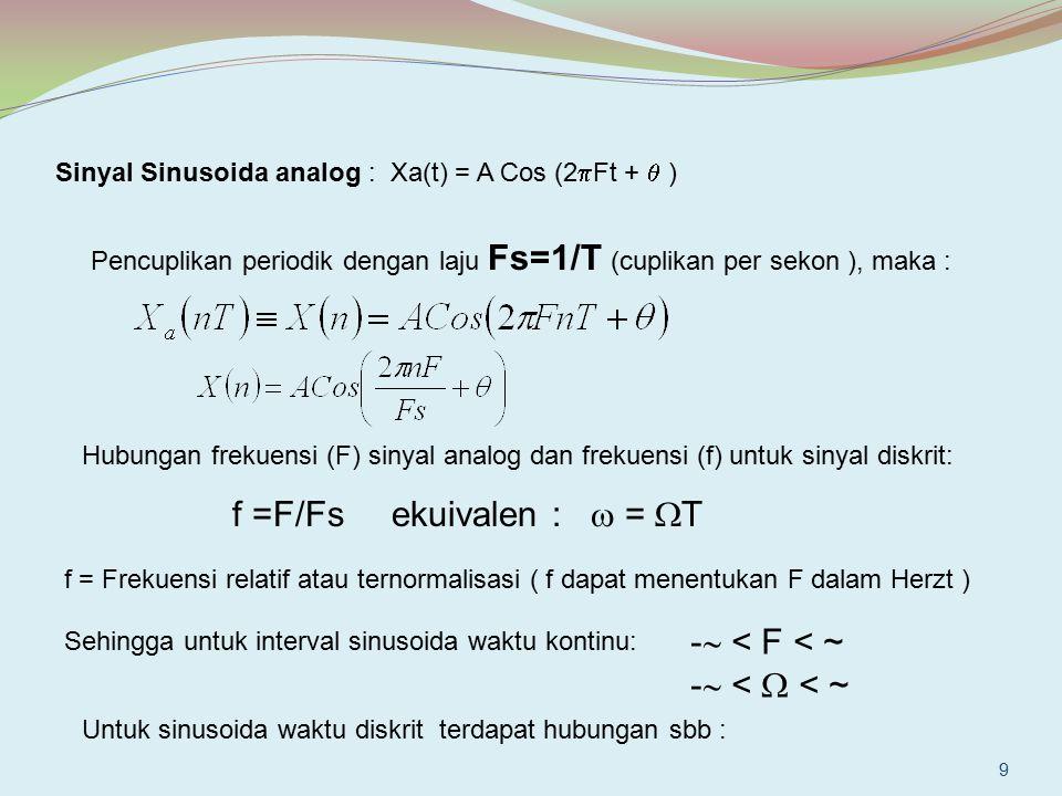 Diketahui sebuah sinyal analog x a (t) = 3 cos 100  t a)Tentukan F s minimum b)Bila F s = 200 Hz, tentukan x(n) c)Bila F s = 75 Hz, tentukan x(n) d)Berapa 0 < F < F s /2 yang menghasilkan x(n) sama dengan c) Jawab: a) F = 50 Hz dengan F s minimum = 100 Hz b)