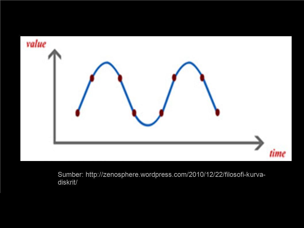 Wibisono Sukmo Wardhono, ST, MT http://wibiwardhono.lecture.ub.ac.id 20 % = Tugas & Keaktifan 20 % = Nilai Q1 20 % = Nilai UTS 20 % = Nilai Q2 20 % = Nilai UAS PENILAIAN