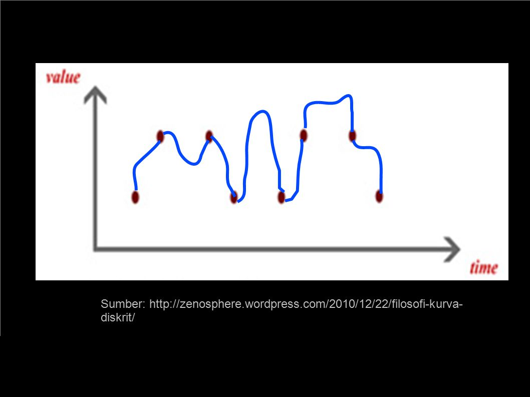 Wibisono Sukmo Wardhono, ST, MT http://wibiwardhono.lecture.ub.ac.id 1 nn sin x= 6