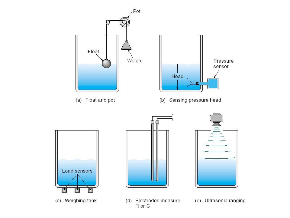 Sensing Preasure Head Mengukur tekanan di bagian bawah wadah/kontainer.