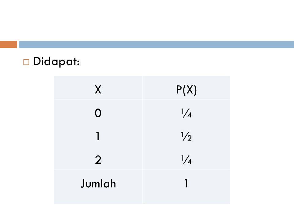  Didapat: XP(X) 012012 ¼½¼¼½¼ Jumlah1