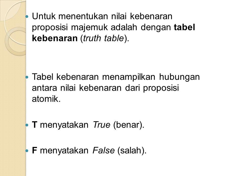 pqp ν q TTFFTTFF TFTFTFTF TTTFTTTF Tabel Kebenaran Konjungsi Tabel Kebenaran Disjungsi p~p TFTF FTFT