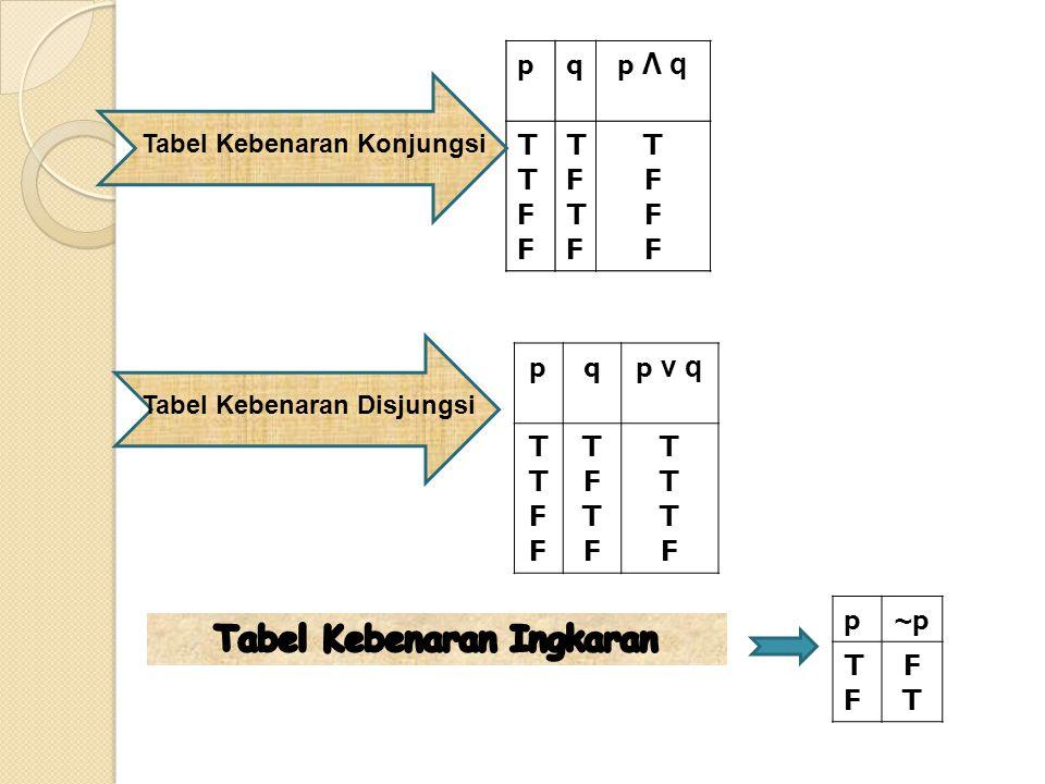 1.3Hukum-Hukum Logika 1.Hukum Identitas ◦ p ν F  p ◦ p Λ T  p 2.