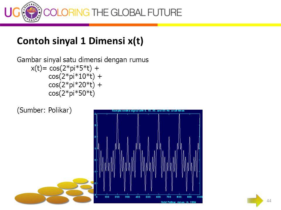Contoh sinyal 1 Dimensi x(t) 44 Gambar sinyal satu dimensi dengan rumus x(t)= cos(2*pi*5*t) + cos(2*pi*10*t) + cos(2*pi*20*t) + cos(2*pi*50*t) (Sumber