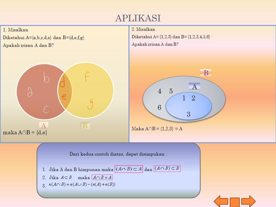 4 5 6 4 5 6 APLIKASI 2. Misalkan Diketahui A= {1,2,3} dan B= {1,2,3,4,5,6} Apakah irisan A dan B? Maka A∩B = {1,2,3} = A 1. Misalkan Diketahui A={a,b,