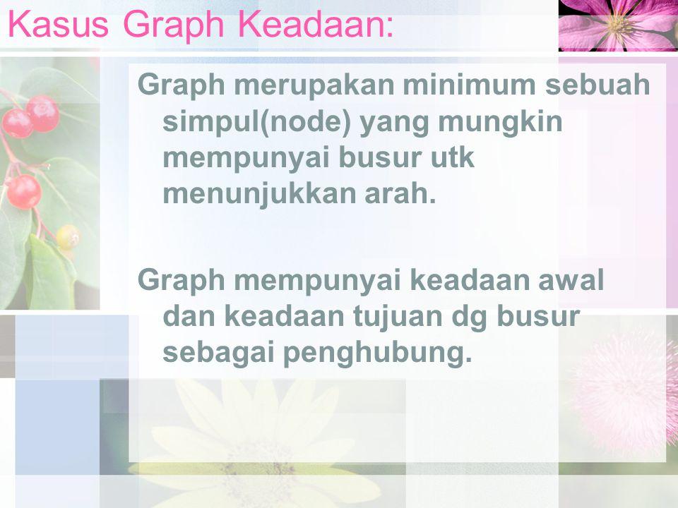 Kasus Graph Keadaan: Graph merupakan minimum sebuah simpul(node) yang mungkin mempunyai busur utk menunjukkan arah.