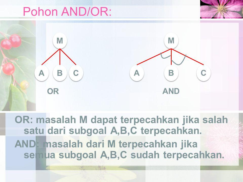 Pohon AND/OR: OR: masalah M dapat terpecahkan jika salah satu dari subgoal A,B,C terpecahkan.