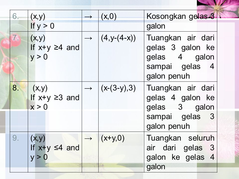 10.(x,y) If x+y ≤3 and x > 0 →(0,x+y)Tuangkan seluruh air dari gelas 4 galon ke gelas 3 galon 11.(0,2)→(2,0)Tuangkan 2 galon air dari gelas 3 galon ke gelas 4 galon 12.(2,y)→(0,y)Buang 2 galon dalam gelas 4 galon sampai habis.