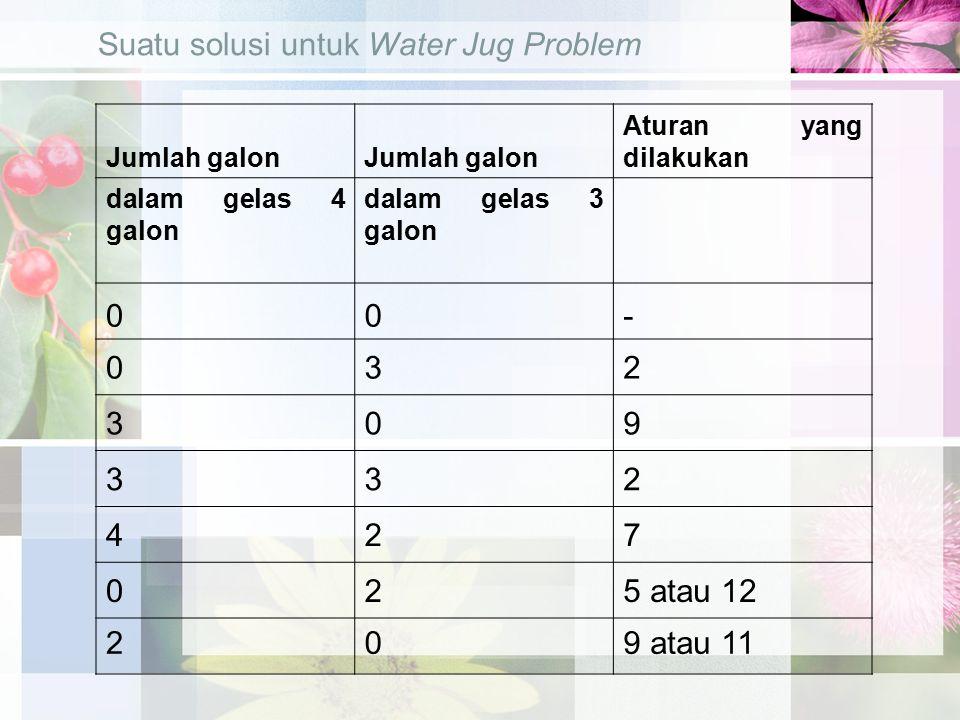 Jumlah galon Aturan yang dilakukan dalam gelas 4 galon dalam gelas 3 galon 00- 032 309 332 427 025 atau 12 209 atau 11 Suatu solusi untuk Water Jug Problem