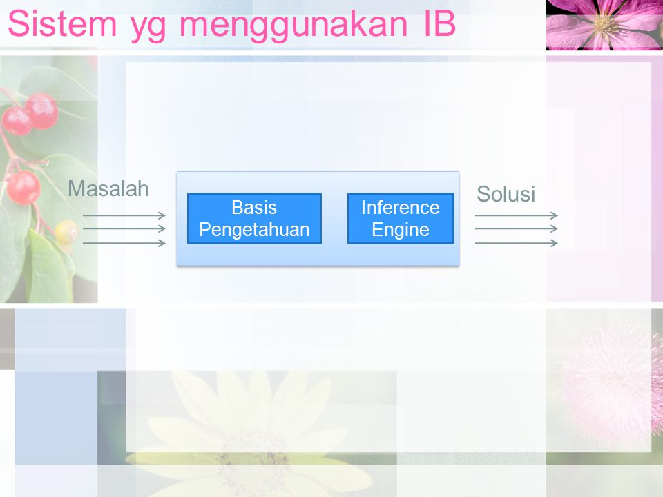 Sistem yg menggunakan IB Basis Pengetahuan Inference Engine Masalah Solusi