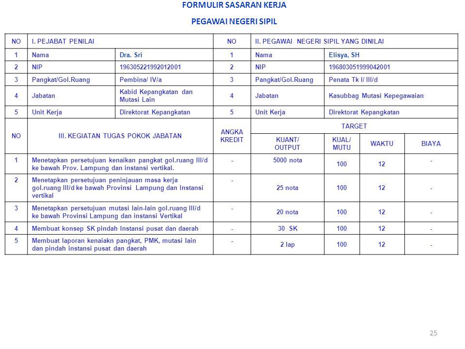 25 Jakarta, 4 Januari 2012 Pejabat PenilaiPegawai Negeri Sipil Yang Dinilai (Dra.