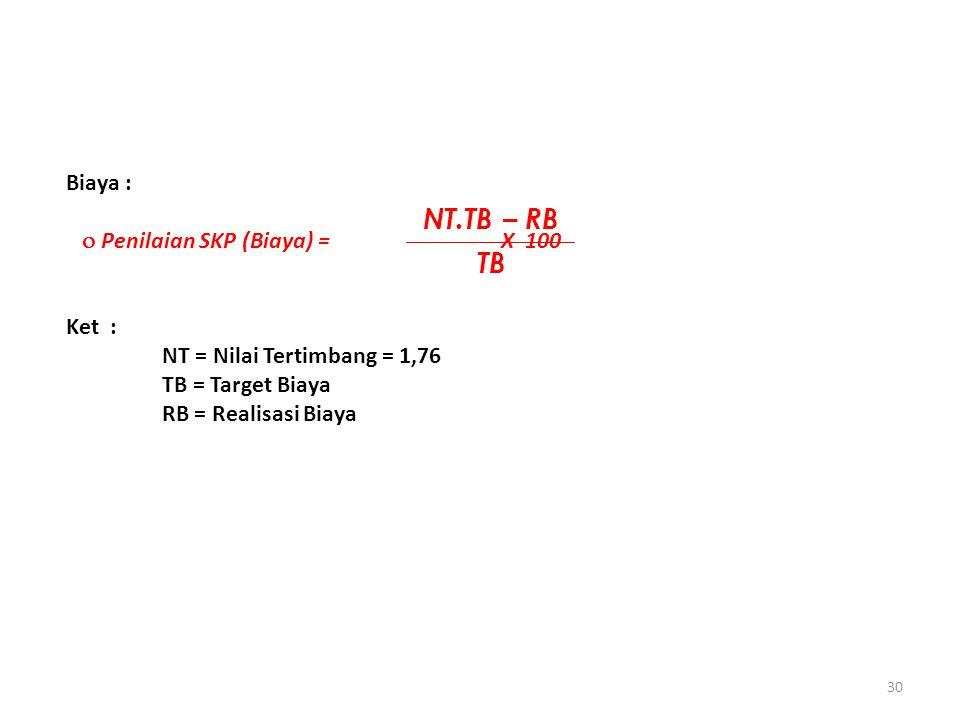 30 Biaya :  Penilaian SKP (Biaya) = X 100 Ket : NT = Nilai Tertimbang = 1,76 TB = Target Biaya RB = Realisasi Biaya NT.TB – RB TB