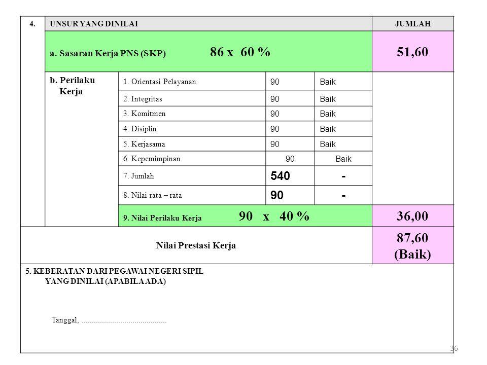 36 4.UNSUR YANG DINILAIJUMLAH a. Sasaran Kerja PNS (SKP) 86 x 60 %51,60 b.
