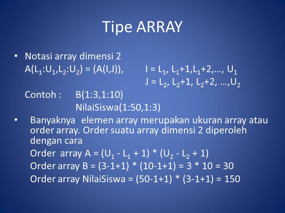 Tipe ARRAY Notasi array dimensi 2 A(L 1 :U 1,L 2 :U 2 ) = (A(I,J)),I = L 1, L 1 +1,L 1 +2,…, U 1 J = L 2, L 2 +1, L 2 +2, …,U 2 Contoh : B(1:3,1:10) N
