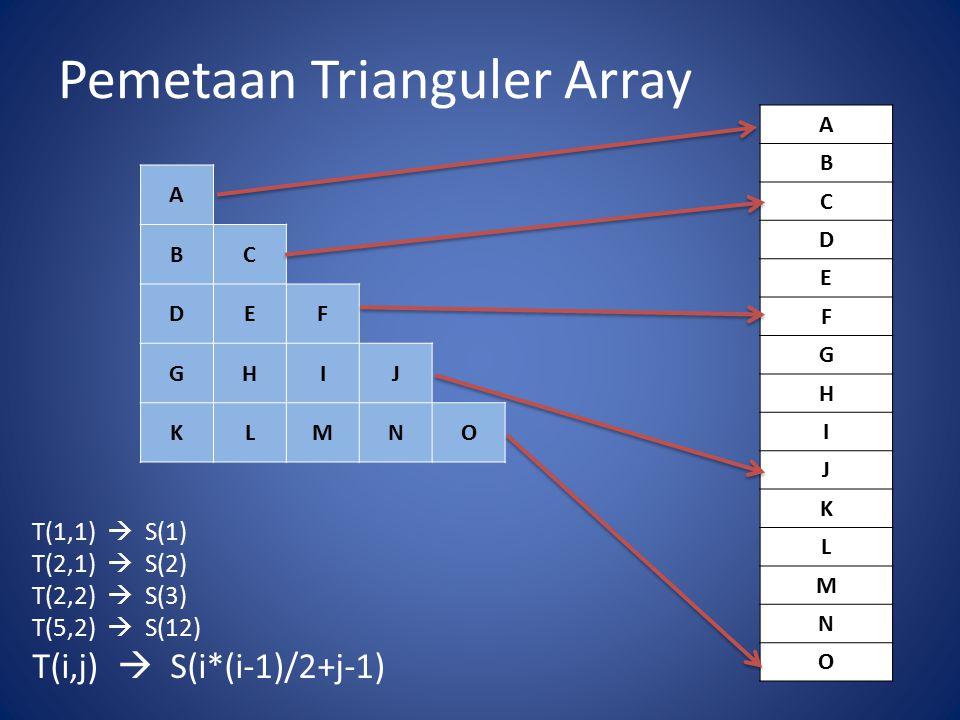 Pemetaan Trianguler Array A BC DEF GHIJ KLMNO A B C D E F G H I J K L M N O T(1,1)  S(1) T(2,1)  S(2) T(2,2)  S(3) T(5,2)  S(12) T(i,j)  S(i*(i-1