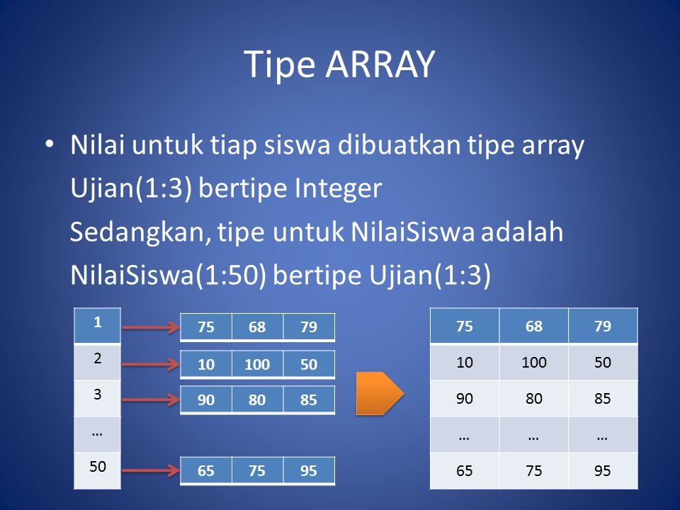 Tipe ARRAY Notasi array dimensi 2 A(L 1 :U 1,L 2 :U 2 ) = (A(I,J)),I = L 1, L 1 +1,L 1 +2,…, U 1 J = L 2, L 2 +1, L 2 +2, …,U 2 Contoh : B(1:3,1:10) NilaiSiswa(1:50,1:3) Banyaknya elemen array merupakan ukuran array atau order array.