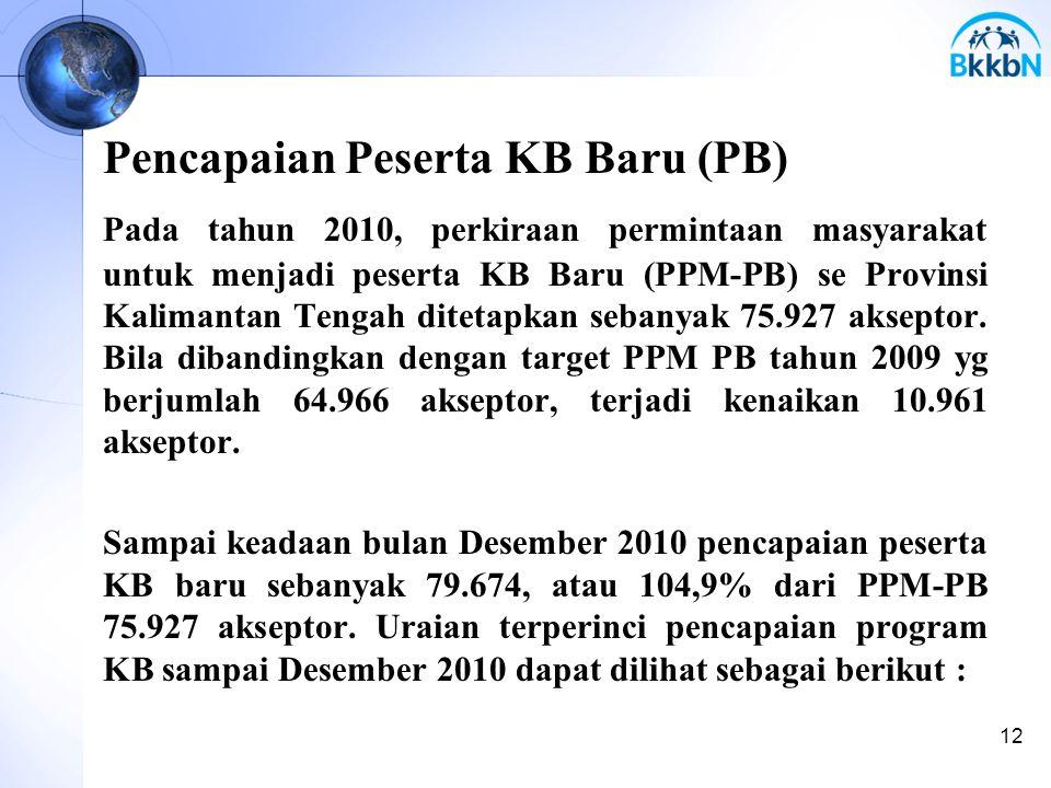Pencapaian Peserta KB Baru (PB) Pada tahun 2010, perkiraan permintaan masyarakat untuk menjadi peserta KB Baru (PPM-PB) se Provinsi Kalimantan Tengah