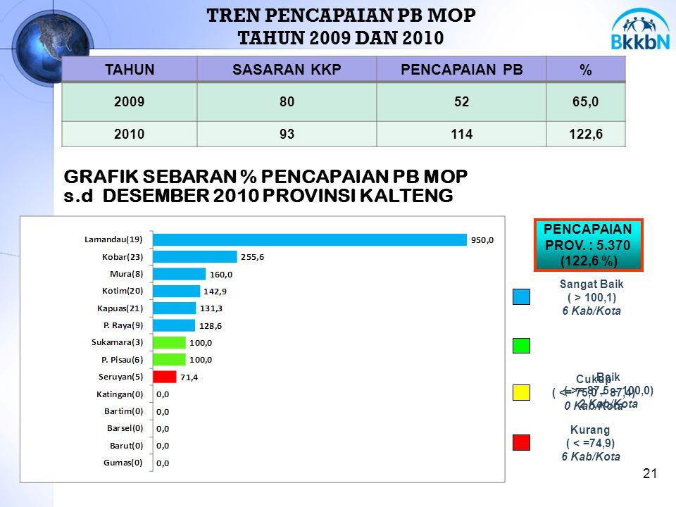 21 TAHUNSASARAN KKPPENCAPAIAN PB% 2009805265,0 201093114122,6 TREN PENCAPAIAN PB MOP TAHUN 2009 DAN 2010 GRAFIK SEBARAN % PENCAPAIAN PB MOP s.d DESEMB