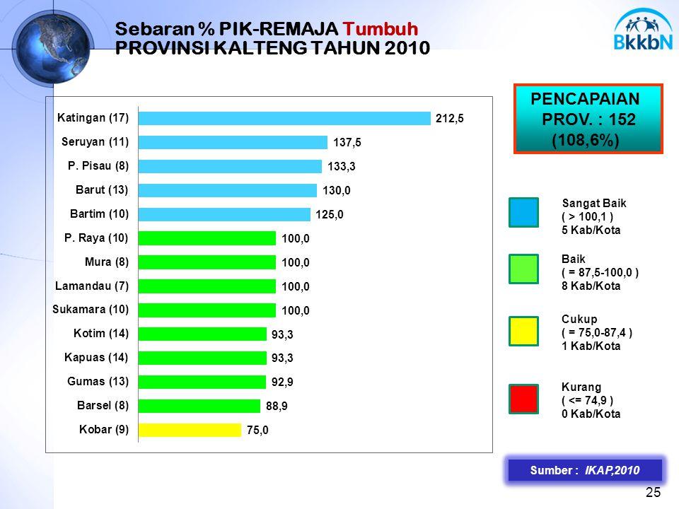 25 Sebaran % PIK-REMAJA Tumbuh PROVINSI KALTENG TAHUN 2010 PENCAPAIAN PROV. : 152 (108,6%) Sangat Baik ( > 100,1 ) 5 Kab/Kota Baik ( = 87,5-100,0 ) 8