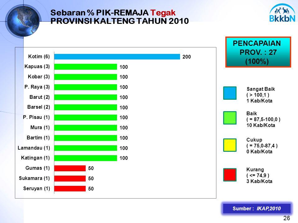 26 Sebaran % PIK-REMAJA Tegak PROVINSI KALTENG TAHUN 2010 PENCAPAIAN PROV. : 27 (100%) Sangat Baik ( > 100,1 ) 1 Kab/Kota Baik ( = 87,5-100,0 ) 10 Kab