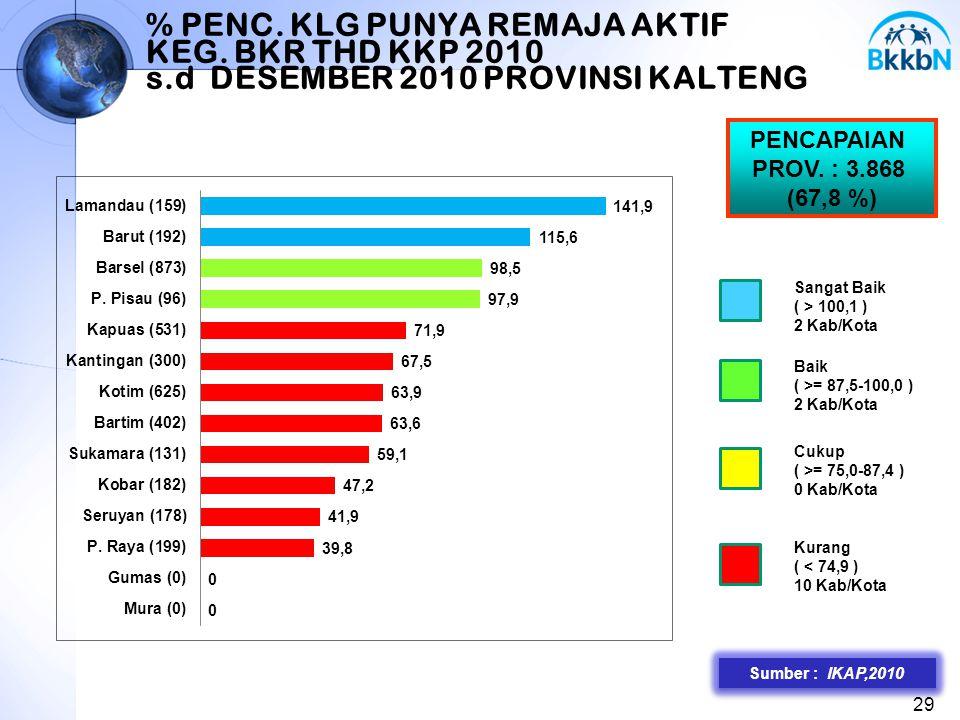 % PENC. KLG PUNYA REMAJA AKTIF KEG. BKR THD KKP 2010 s.d DESEMBER 2010 PROVINSI KALTENG 29 Sangat Baik ( > 100,1 ) 2 Kab/Kota Baik ( >= 87,5-100,0 ) 2
