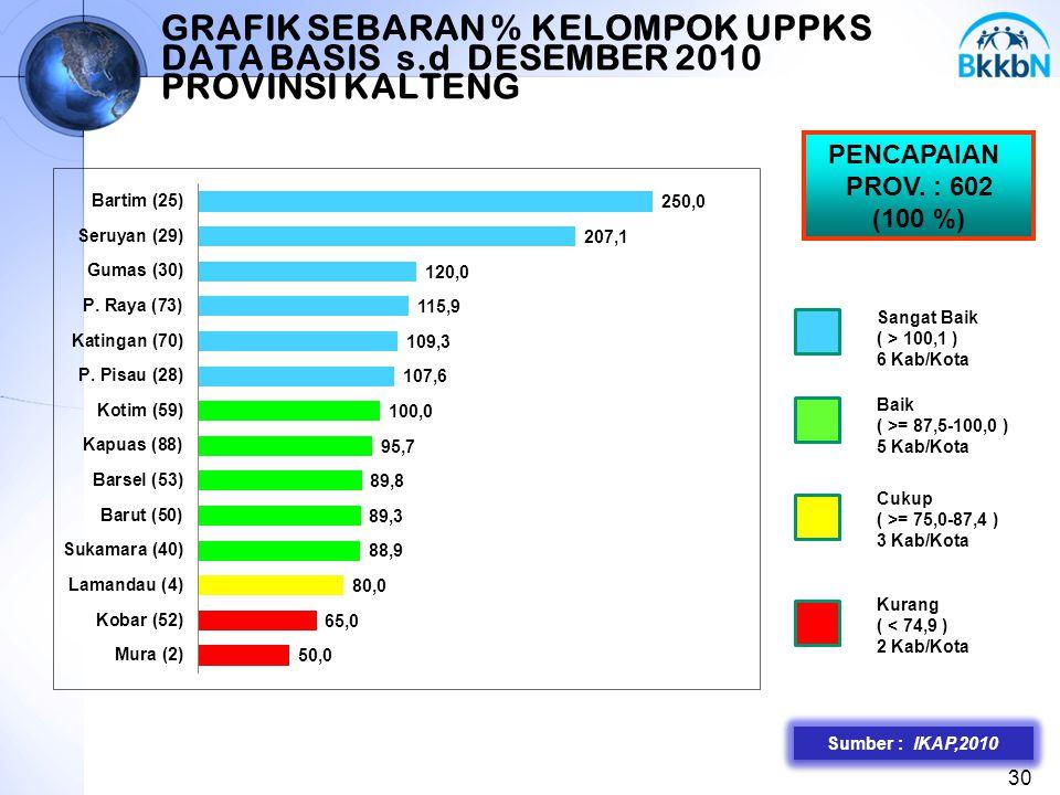 GRAFIK SEBARAN % KELOMPOK UPPKS DATA BASIS s.d DESEMBER 2010 PROVINSI KALTENG 30 Sumber : IKAP,2010 PENCAPAIAN PROV. : 602 (100 %) Sangat Baik ( > 100