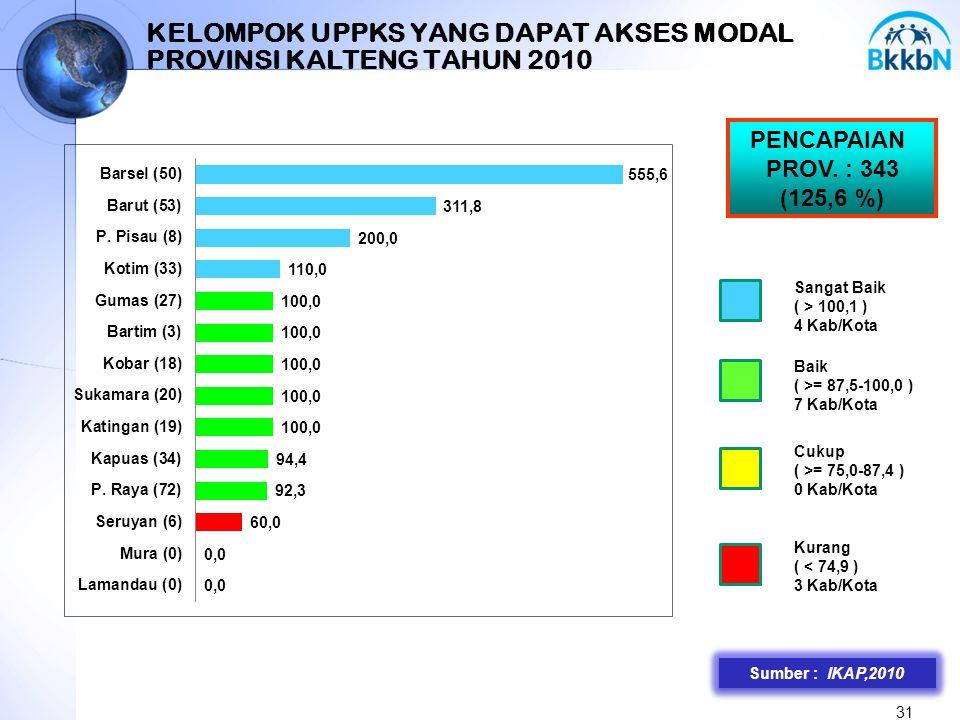 31 KELOMPOK UPPKS YANG DAPAT AKSES MODAL PROVINSI KALTENG TAHUN 2010 Sumber : IKAP,2010 PENCAPAIAN PROV. : 343 (125,6 %) Sangat Baik ( > 100,1 ) 4 Kab