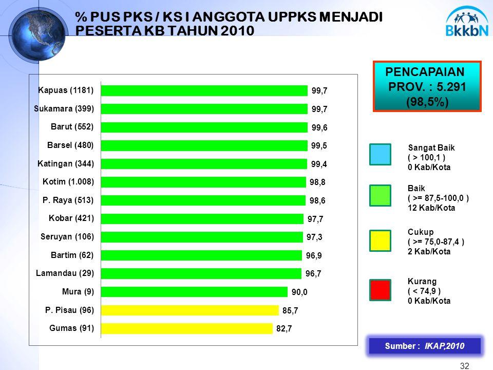 % PUS PKS / KS I ANGGOTA UPPKS MENJADI PESERTA KB TAHUN 2010 32 Sumber : IKAP,2010 PENCAPAIAN PROV. : 5.291 (98,5%) Sangat Baik ( > 100,1 ) 0 Kab/Kota