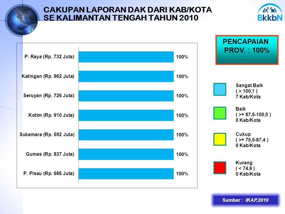 33 CAKUPAN LAPORAN DAK DARI KAB/KOTA SE KALIMANTAN TENGAH TAHUN 2010 Sumber : IKAP,2010 PENCAPAIAN PROV. : 100% Sangat Baik ( > 100,1 ) 7 Kab/Kota Bai