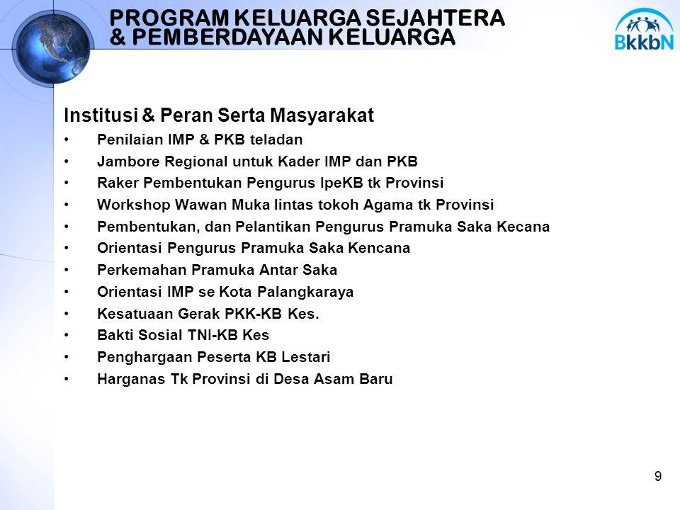 Institusi & Peran Serta Masyarakat Penilaian IMP & PKB teladan Jambore Regional untuk Kader IMP dan PKB Raker Pembentukan Pengurus IpeKB tk Provinsi W