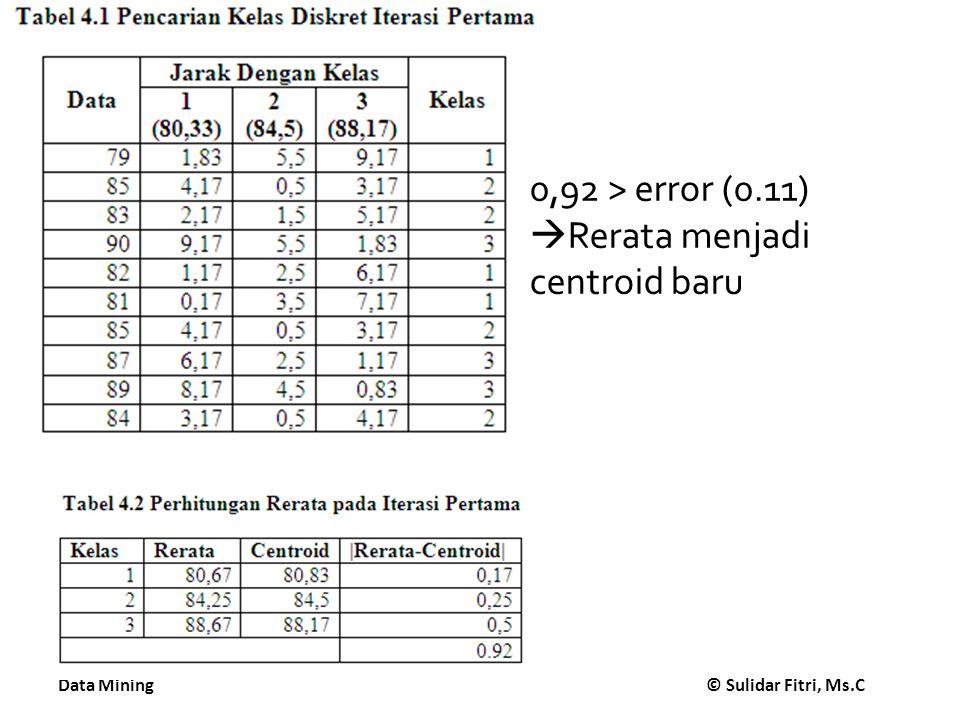 Data Mining © Sulidar Fitri, Ms.C 0,92 > error (0.11)  Rerata menjadi centroid baru