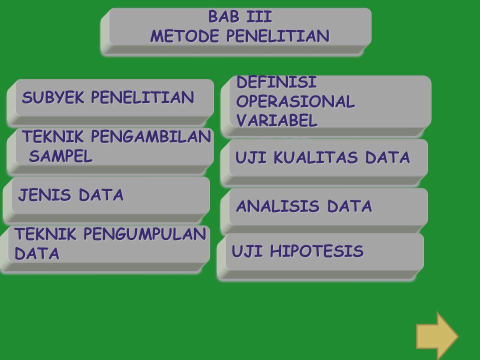 SUBYEK PENELITIAN JENIS DATA TEKNIK PENGUMPULAN DATA DATA DEFINISIOPERASIONALVARIABELDEFINISIOPERASIONALVARIABEL TEKNIK PENGAMBILAN SAMPEL SAMPEL TEKNIK PENGAMBILAN SAMPEL SAMPEL BAB III METODE PENELITIAN BAB III METODE PENELITIAN UJI KUALITAS DATA ANALISIS DATA UJI HIPOTESIS