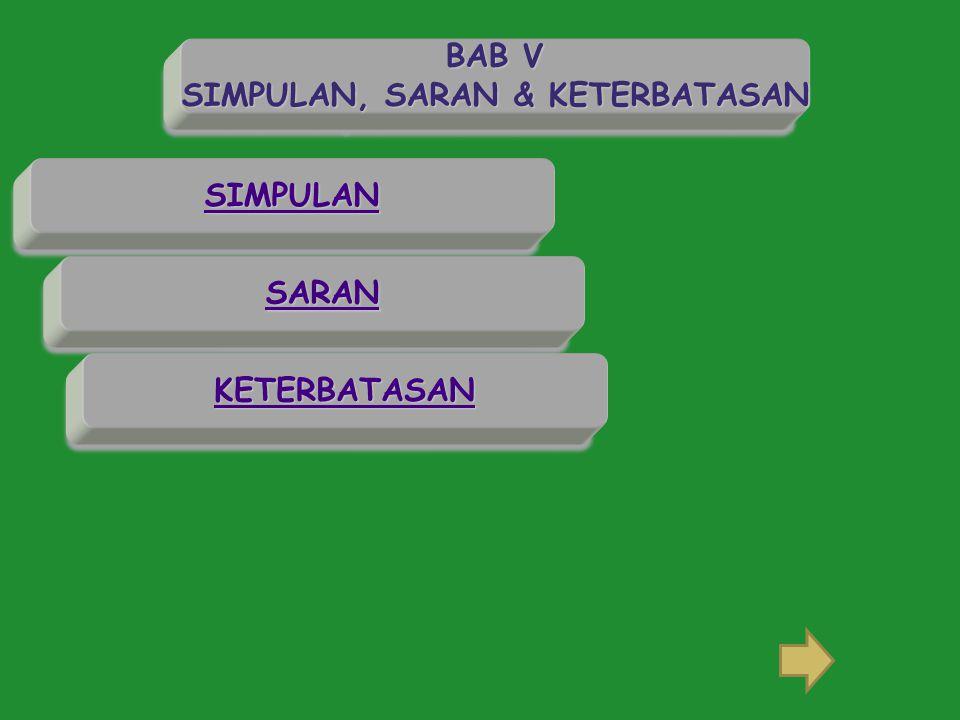 SIMPULAN KETERBATASAN SARAN BAB V SIMPULAN, SARAN & KETERBATASAN BAB V SIMPULAN, SARAN & KETERBATASAN