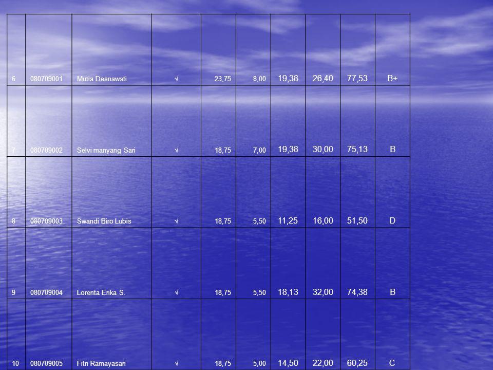 NONO NIMNAMA Tanda Tangan NILAI Nilai Akhir TUGA SQUIZUTSUAS (25%)(10%)(25%)(40%)AngkaHuruf 1 0407090 39Jelita Hutahuruk√20,000,0017,7528,4066,15C+ 2