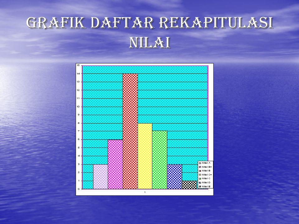 Catatan : Kategori Nilai A≥ 80 B+76 - 79 B70 - 75 C+66 - 69 C60 - 65 D50 - 59 E≤ 49