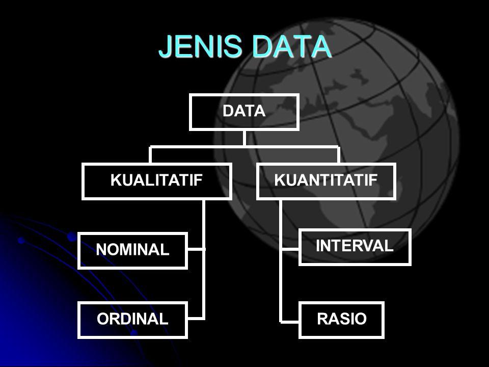 JENIS DATA DATA KUALITATIFKUANTITATIF NOMINAL ORDINAL INTERVAL RASIO
