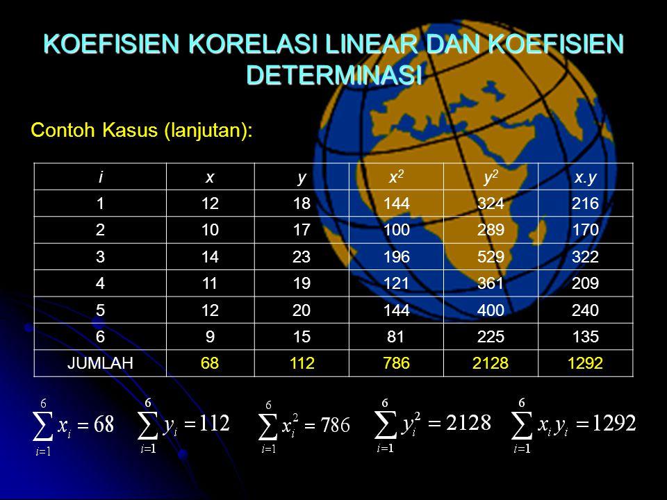 Contoh Kasus (lanjutan): KOEFISIEN KORELASI LINEAR DAN KOEFISIEN DETERMINASI ixyx2x2 y2y2 x.y 11218144324216 21017100289170 31423196529322 41119121361209 51220144400240 691581225135 JUMLAH6811278621281292