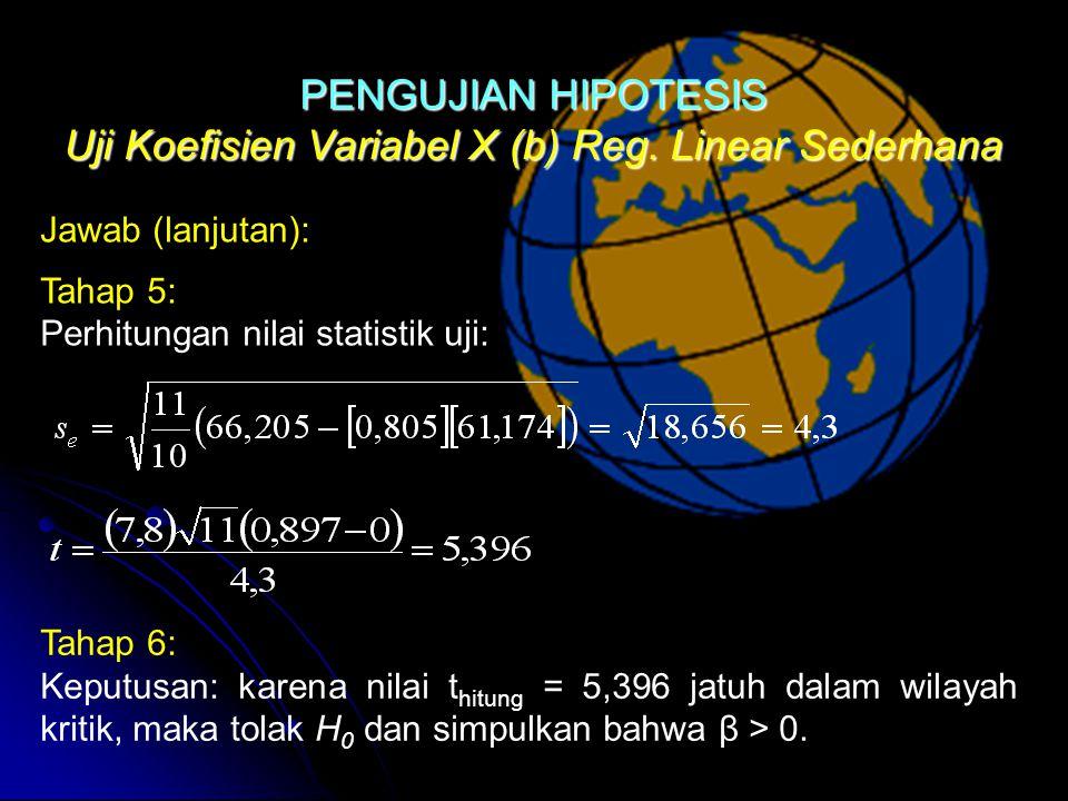 Uji Koefisien Variabel X (b) Reg.
