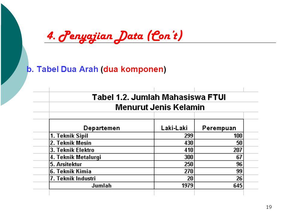 19 4. Penyajian Data (Con't) b. Tabel Dua Arah (dua komponen)