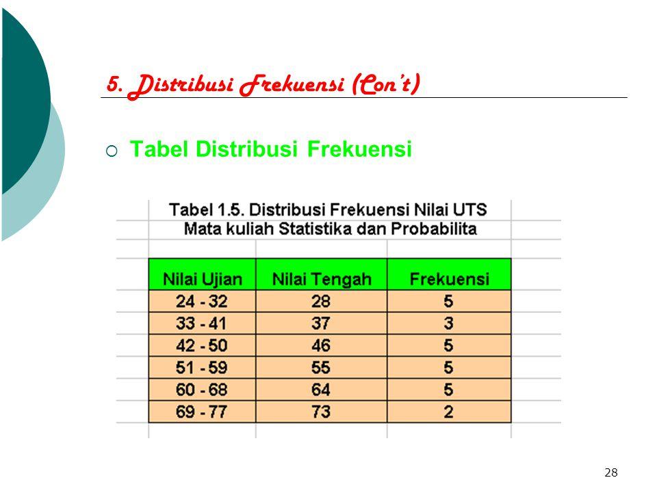 28 5. Distribusi Frekuensi (Con't)  Tabel Distribusi Frekuensi