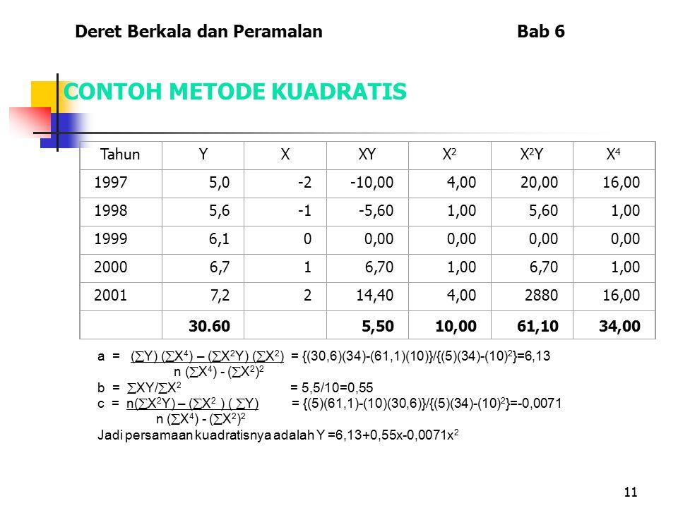 11 CONTOH METODE KUADRATIS TahunYXXYX2X2 X2YX2YX4X4 19975,0-2-10,004,0020,0016,00 19985,6-5,601,005,601,00 19996,100,00 20006,716,701,006,701,00 20017
