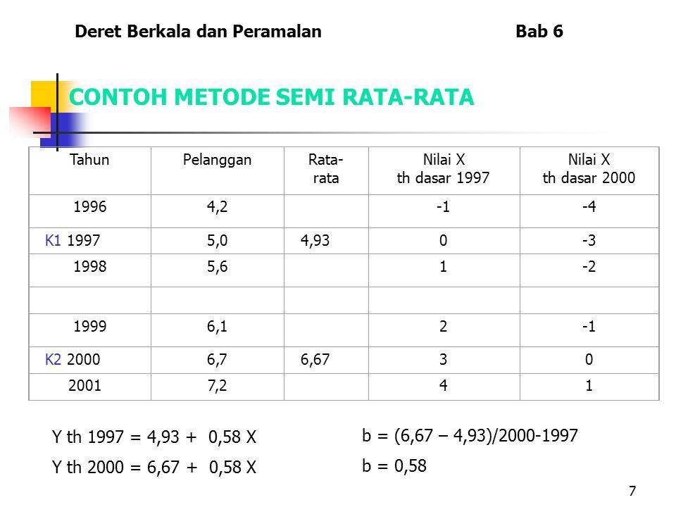7 CONTOH METODE SEMI RATA-RATA TahunPelangganRata- rata Nilai X th dasar 1997 Nilai X th dasar 2000 19964,2 -4 K1 19975,04,930-3 19985,6 1-2 19996,1 2