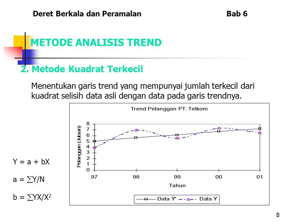 8 2. Metode Kuadrat Terkecil Y = a + bX a =  Y/N b =  YX/X 2 Deret Berkala dan Peramalan Bab 6 METODE ANALISIS TREND Menentukan garis trend yang mem